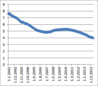 Graf - vývoj úrokových sazeb od 2012 do 2014